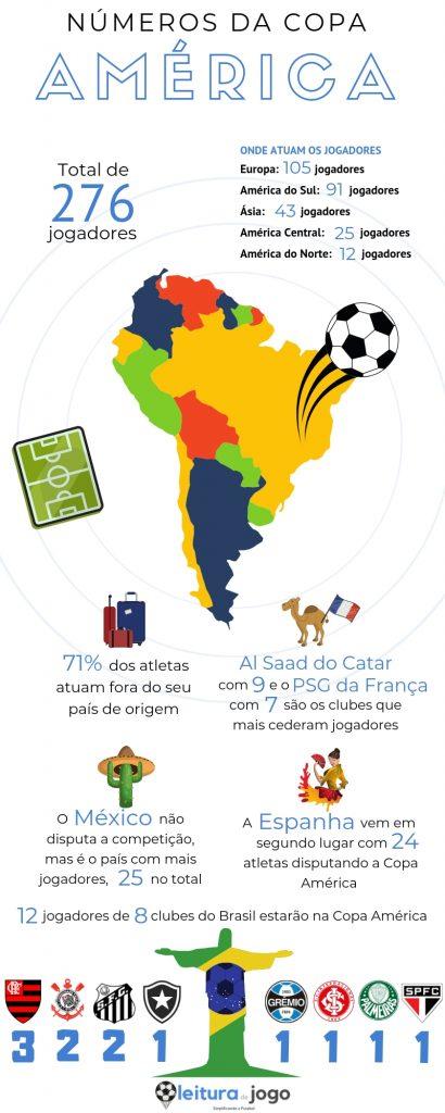 Infografico-da-Copa-America-no-Brasil-2019