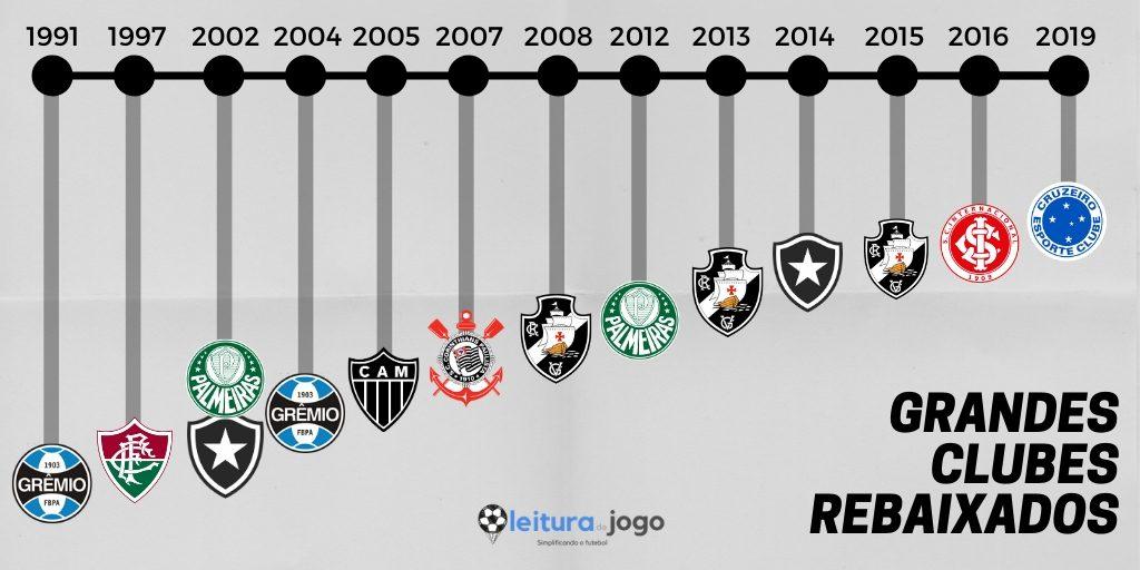 Grandes clubes brasileiros rebaixados