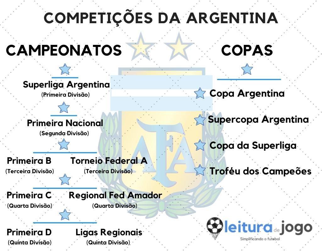 Campeonatos e Copas da Argentina