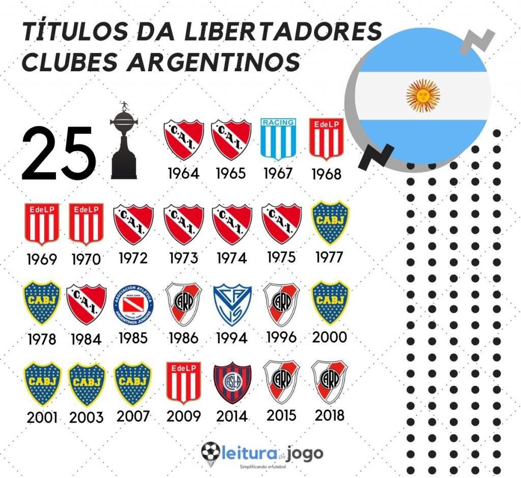 Títulos da Libertadores Clubes Argentinos