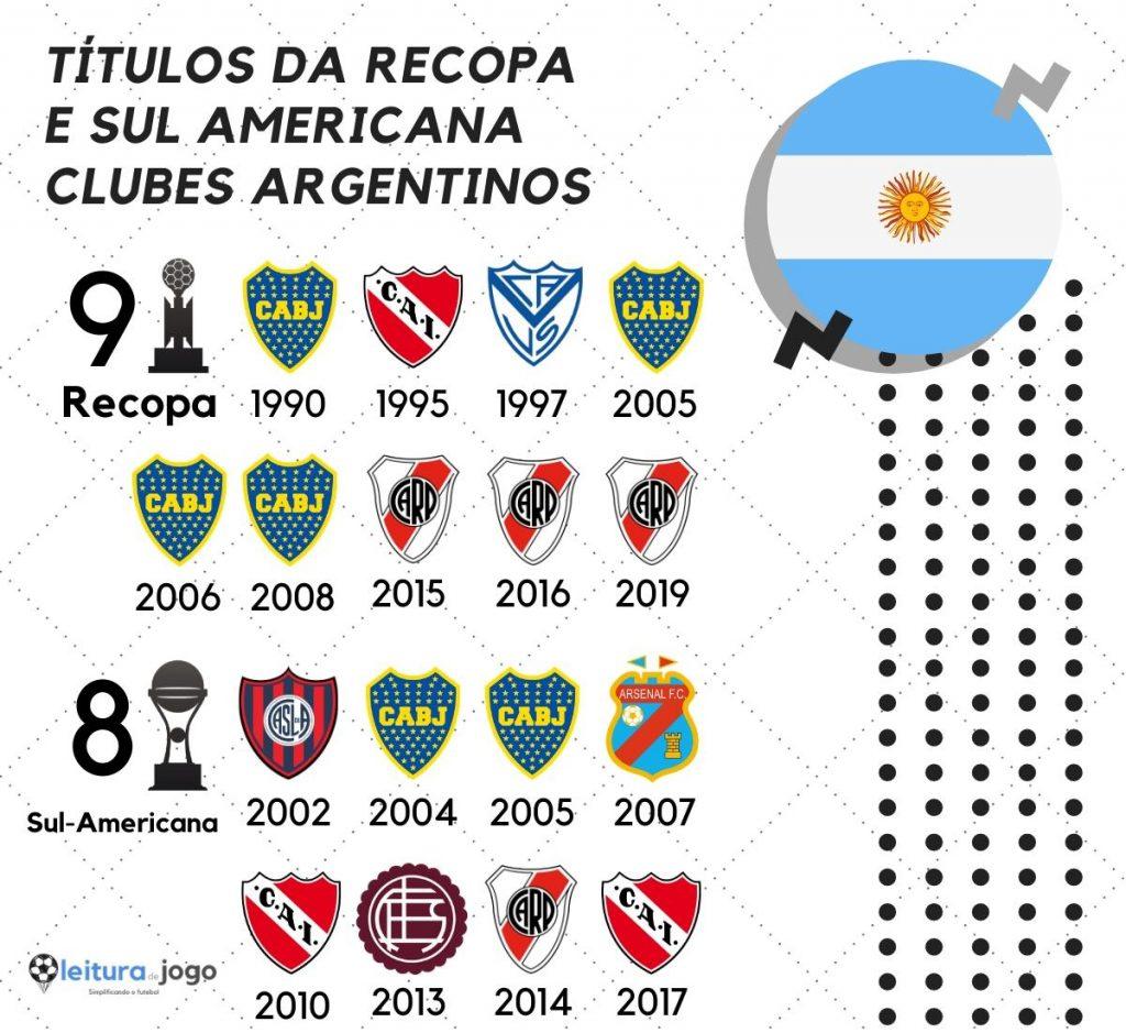Clubes argentinos campeões da Recopa e da Sul Americana