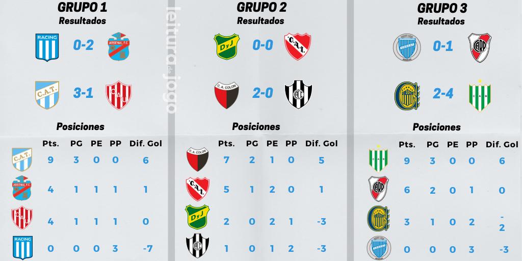 resultados-y-posiciones-grupos-1-2-3-copa-de-la-liga-profesional