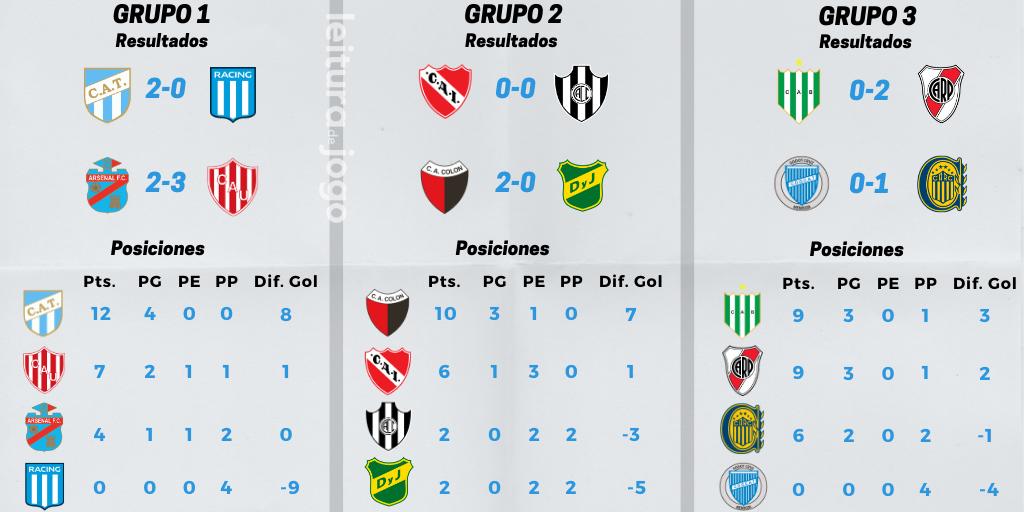 posiciones-y-resultados-grupos-1-2-3-copa-de-la-liga-profesional