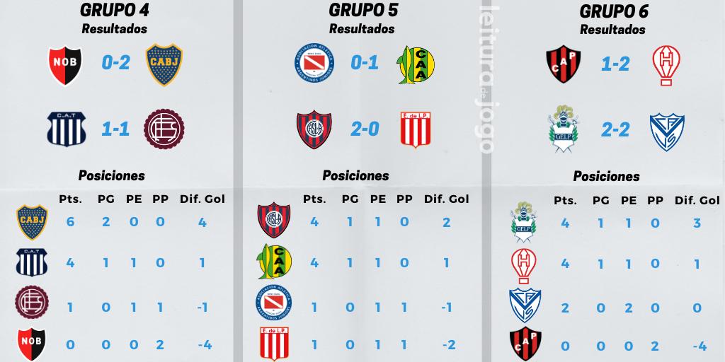 resultados-y-posiciones-grupos-4-5-6-copa-de-la-liga-profesional