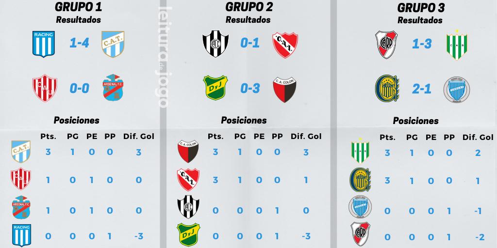 resultados y posiciones de los grupos 1, 2, y 3 de la primera fecha de la Copa de la Liga Profesional