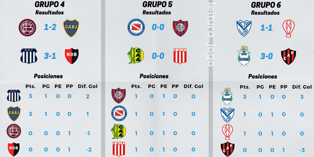 resultados y posiciones de los grupos 4, 5, y 6 de la primera fecha de la Copa de la Liga Profesional