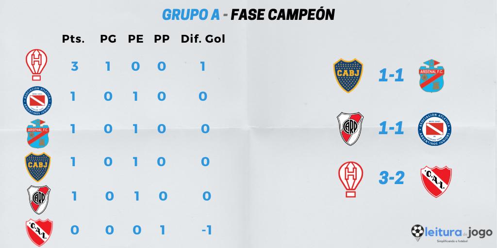 posiciones-y-resultados-grupo-a-fase-campeon-copa-diego-armando-maradona