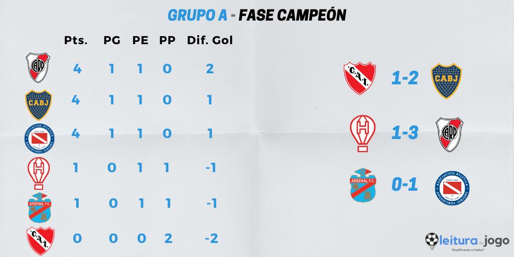 resultados-y-posiciones-grupo-a-fase-campeon-copa-diego-armando-maradona