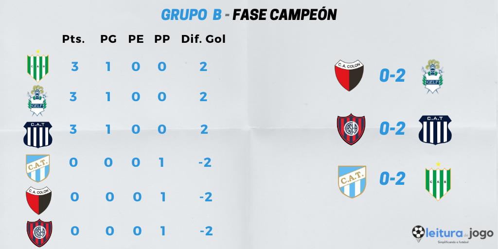 posiciones-y-resultados-grupo-b-fase-campeon-copa-diego-armando-maradona