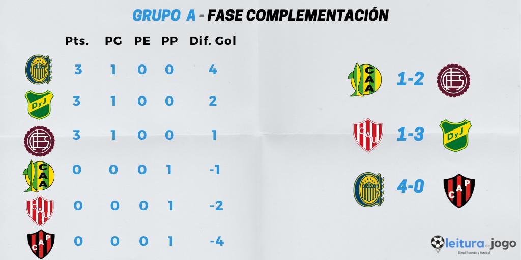 posiciones-y-resultados-grupo-a-fase-complementación-copa-diego-armando-maradona