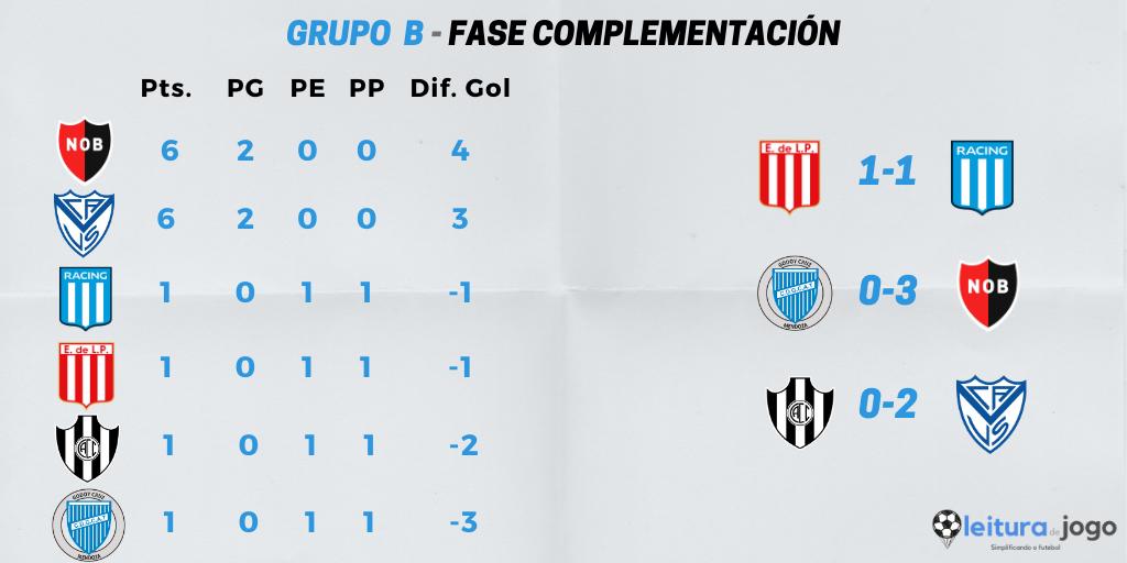resultados-y-posiciones-grupo-b-fase-campeon-copa-diego-armando-maradona