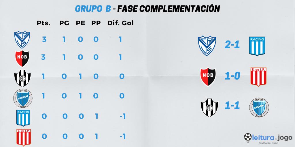 posiciones-y-resultados-grupo-b-fase-complementación-copa-diego-armando-maradona