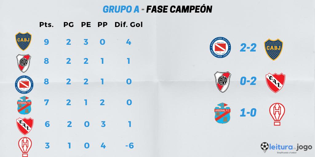 posiciones-y-resultados-grupo-a-zona-campeón-copa-diego-armando-maradona