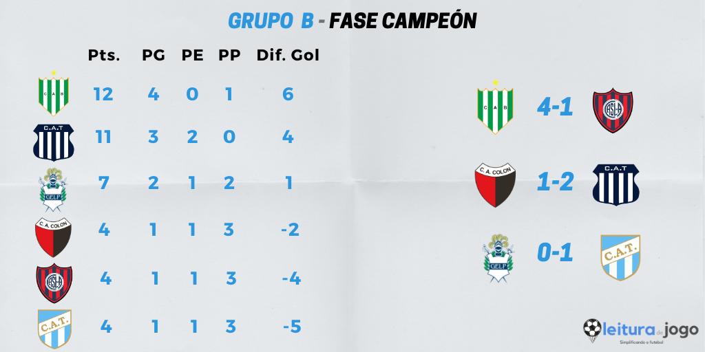 posiciones-y-resultados-grupo-b-zona-campeón-copa-diego-armando-maradona