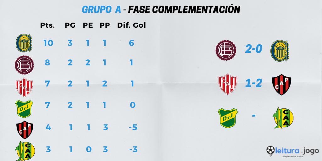 posiciones-y-resultados-grupo-a-zona-complementación-copa-diego-armando-maradona