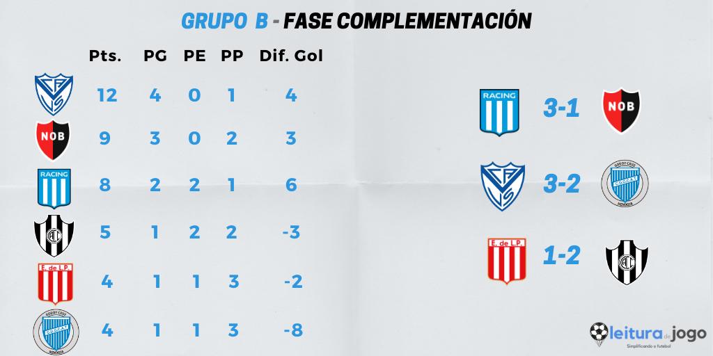 posiciones-y-resultados-grupo-b-zona-complementación-copa-diego-armando-maradona