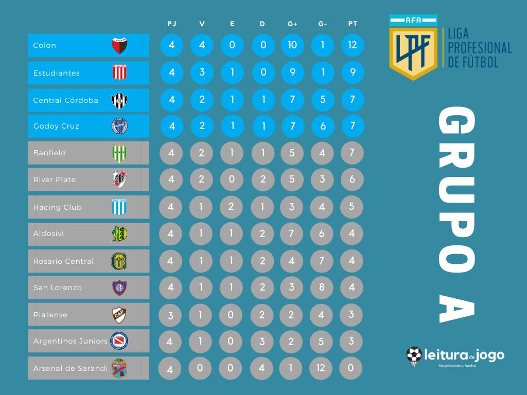 posiciones-grupo-a-copa-de-la-liga-profesional
