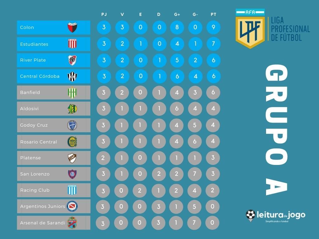 Classificacao Campeonato Argentino - Grupo A