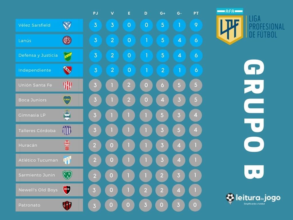 Classificação Campeonato Argentino - Grupo B